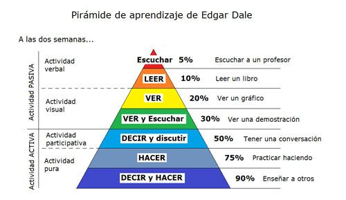 Pirámide de Aprendizaje Edgar Dale